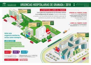 Mapa explicativo de la configuración de las urgencias.
