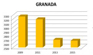 Evolución de la plantilla de enfermería en Granada.