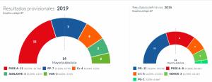 Resultados en la capital con el 43 por ciento de los votos escrutados.