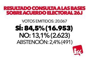 Resultados de la votación a nivel federal.
