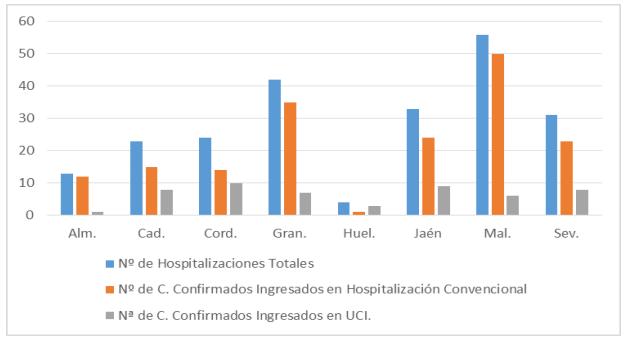 Gráfico con las hospitalizaciones a fecha 21 de mayo.