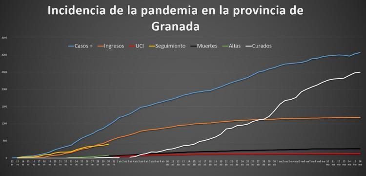 Incidencia de la pandemia en la provincia de Granada.