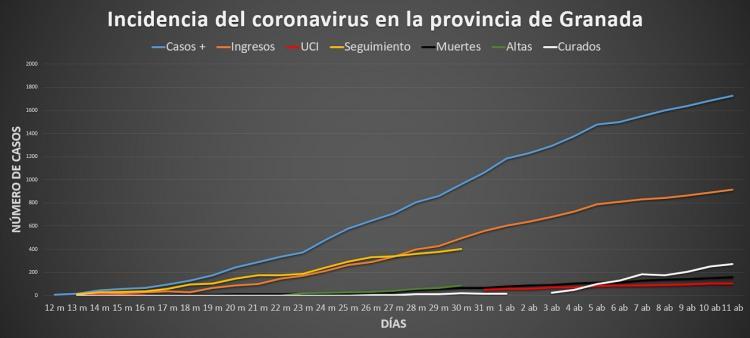 Gráfico que muestra la evolución de la pandemia en Granada, con casos positivos, hospitalizados, en UCI, seguimiento, muertes, altas y curados.