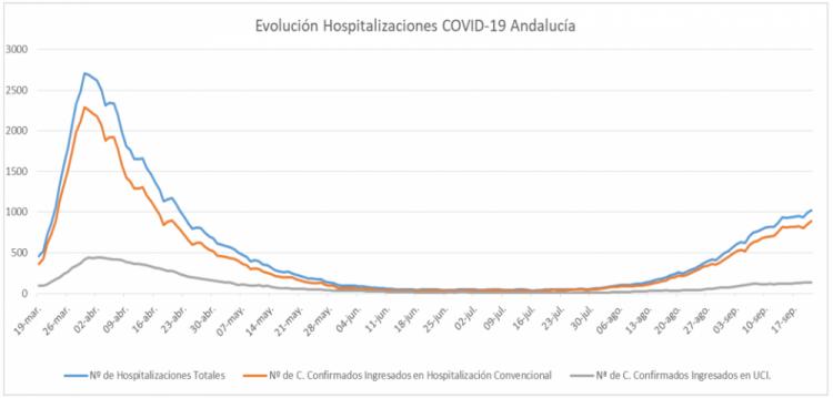 Gráfico con la evolución de las hospitalizaciones en Andalucía.