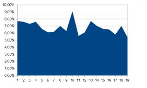 Gráfico de la audiencia.