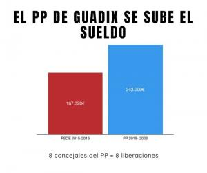 Cuadro con la diferencia en el coste de los sueldos del gobierno de Guadix.