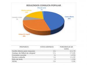 Resultados del referéndum.